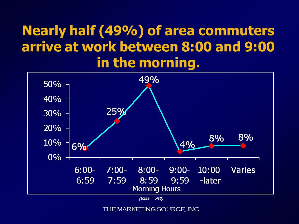 THE MARKETING SOURCE, INC Three quarters (76%) of commuters say their trip to work takes less than 30 minutes. This figure falls to 66% for the return