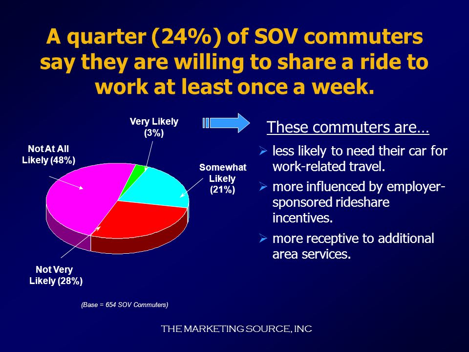 THE MARKETING SOURCE, INC Willingness to Use Alternate Modes of Transportation