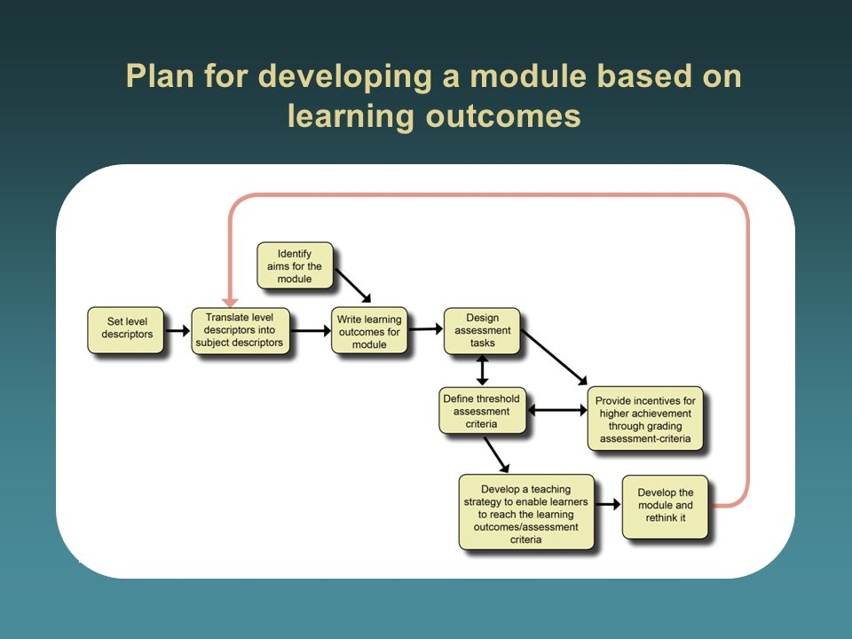 Plan for developing a module based on learning outcomes