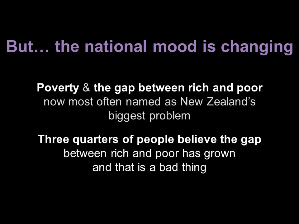 But… the national mood is changing Poverty & the gap between rich and poor now most often named as New Zealand's biggest problem Three quarters of people believe the gap between rich and poor has grown and that is a bad thing
