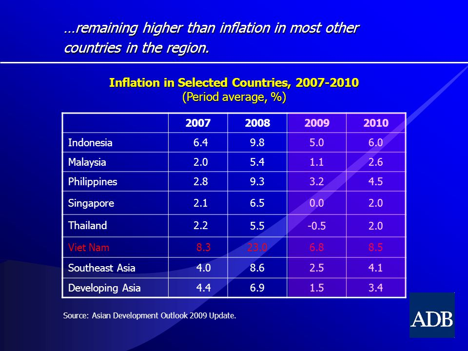 …remaining higher than inflation in most other countries in the region.