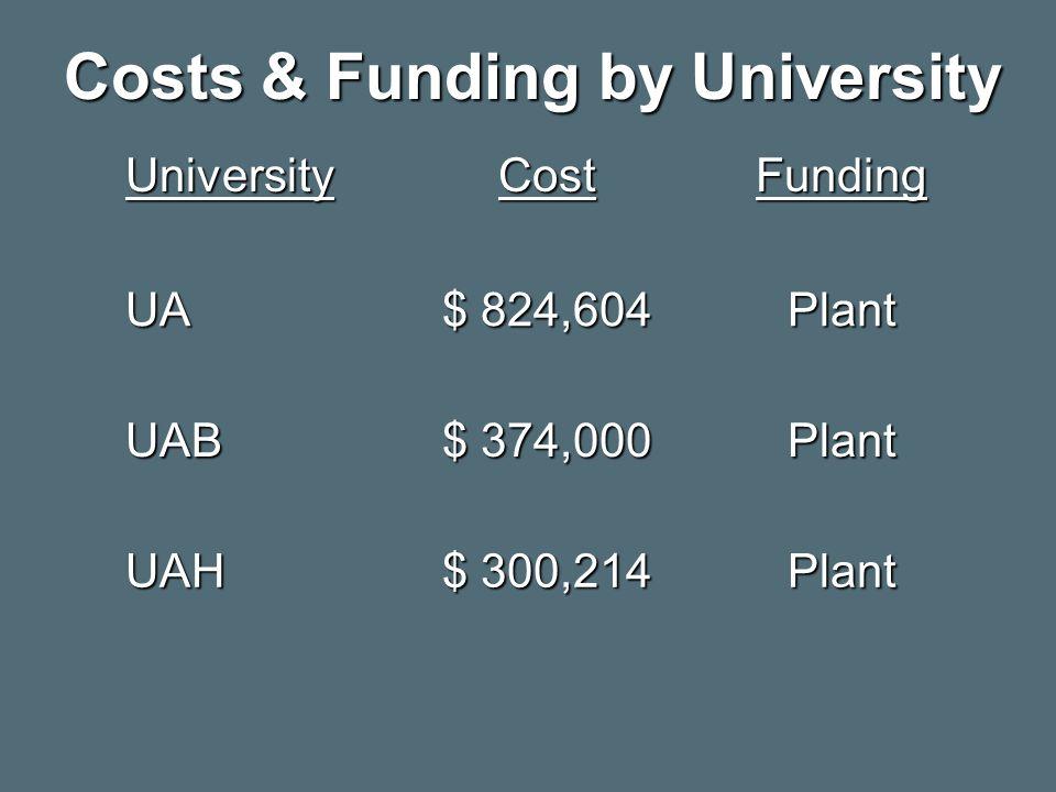 Costs & Funding by University UniversityCostFunding UA $ 824,604 Plant UAB $ 374,000 Plant UAH $ 300,214 Plant