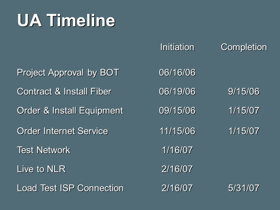 UA Timeline InitiationCompletion Project Approval by BOT 06/16/06 Contract & Install Fiber 06/19/069/15/06 Order & Install Equipment 09/15/061/15/07 Order Internet Service 11/15/061/15/07 Test Network 1/16/07 Live to NLR 2/16/07 Load Test ISP Connection 2/16/075/31/07