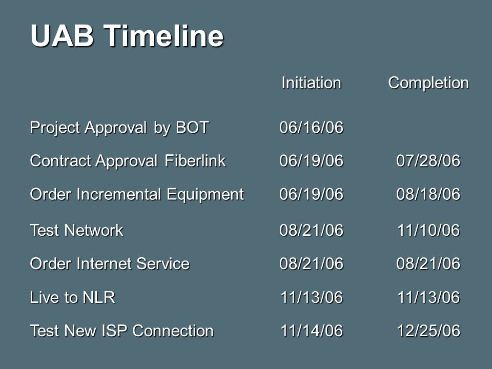 UAB Timeline InitiationCompletion Project Approval by BOT 06/16/06 Contract Approval Fiberlink 06/19/0607/28/06 Order Incremental Equipment 06/19/0608/18/06 Test Network 08/21/0611/10/06 Order Internet Service 08/21/0608/21/06 Live to NLR 11/13/0611/13/06 Test New ISP Connection 11/14/0612/25/06