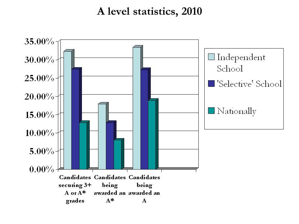 A level statistics, 2010