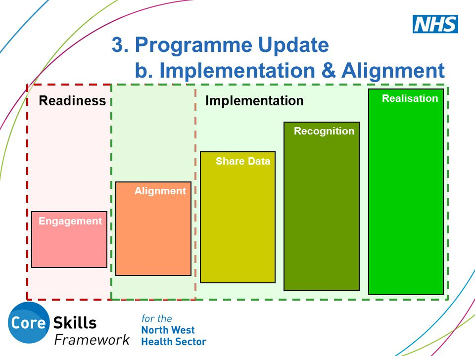 3. Programme Update b. Implementation & Alignment Engagement Alignment Share Data Recognition Realisation ReadinessImplementation