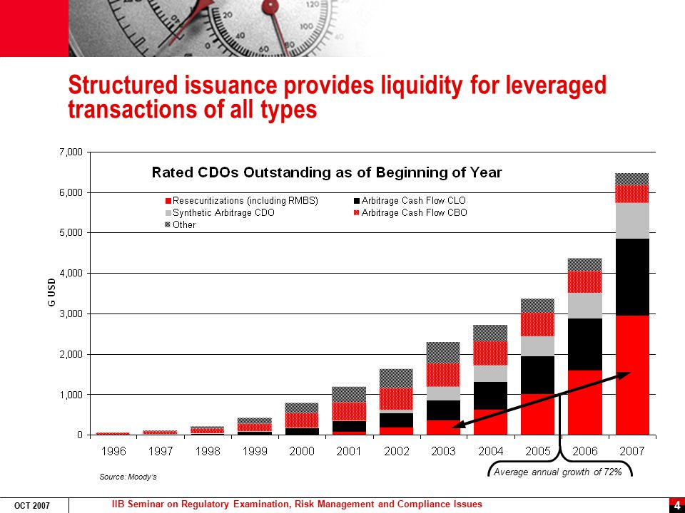 IIB Seminar on Regulatory Examination, Risk Management and Compliance Issues OCT 2007 5 A period of low delinquency feeds subprime origination RMBS securities market is hot, driven by cyclically low delinquency and default rates and investor demand Historical Prime, Sub prime Mortgage Delinquency Rates (source UBS and SG estimates) (source Mortgage Banker's Assoc.) Subprime RMBS Issuance