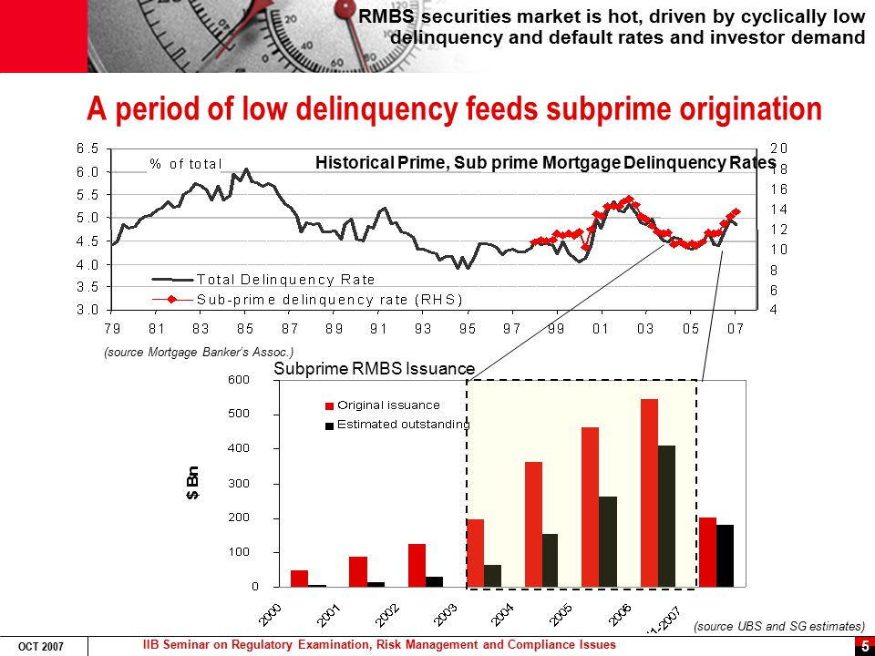 IIB Seminar on Regulatory Examination, Risk Management and Compliance Issues OCT 2007 16 Chronology of a Liquidity Crisis Late June: US Foodservice 4B USD LBO financing pulled from market after unsuccessful revisions to bond and loan deals.
