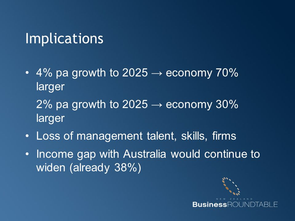 Implications 4% pa growth to 2025 → economy 70% larger 2% pa growth to 2025 → economy 30% larger Loss of management talent, skills, firms Income gap with Australia would continue to widen (already 38%)
