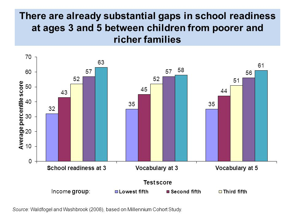 There are already substantial gaps in school readiness at ages 3 and 5 between children from poorer and richer families Source: Waldfogel and Washbrook (2008), based on Millennium Cohort Study.
