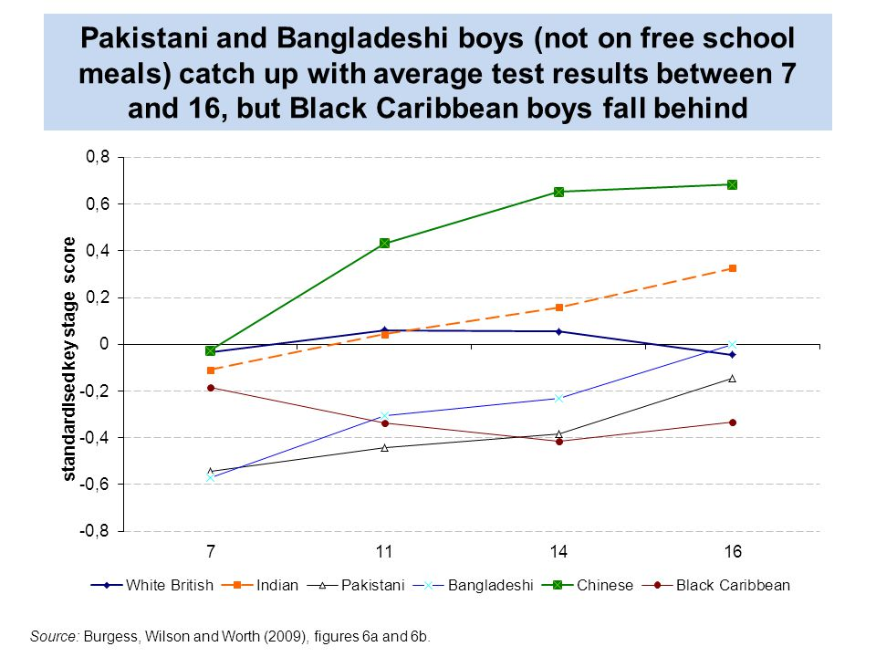 Pakistani and Bangladeshi boys (not on free school meals) catch up with average test results between 7 and 16, but Black Caribbean boys fall behind Source: Burgess, Wilson and Worth (2009), figures 6a and 6b.