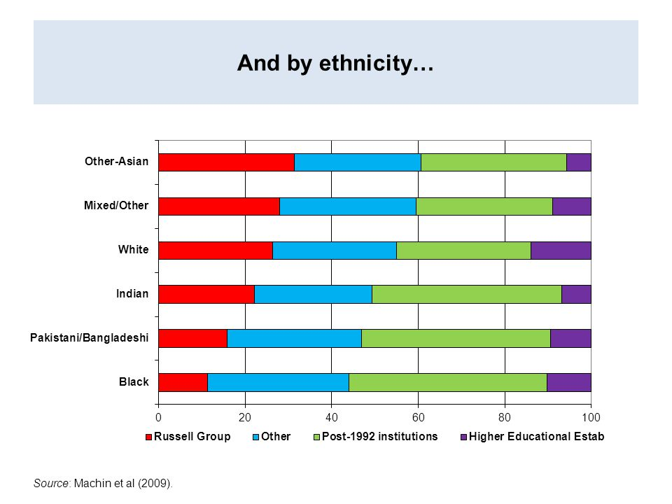 And by ethnicity… Source: Machin et al (2009).