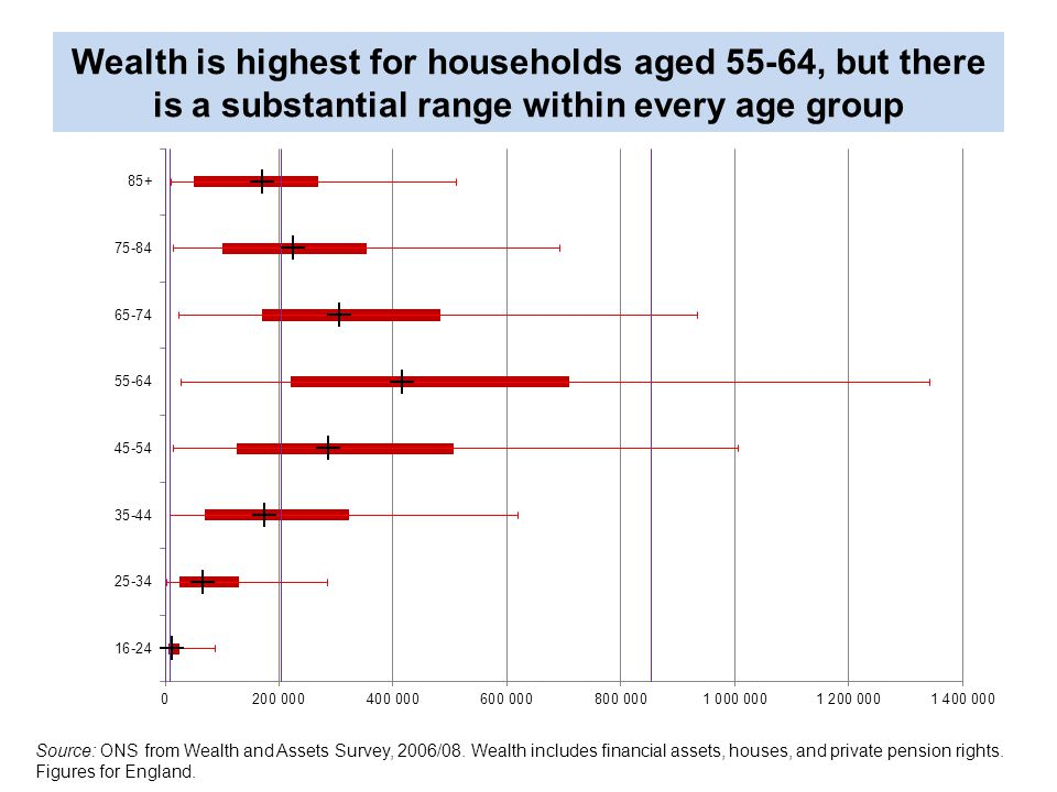 Wealth is highest for households aged 55-64, but there is a substantial range within every age group Source: ONS from Wealth and Assets Survey, 2006/08.