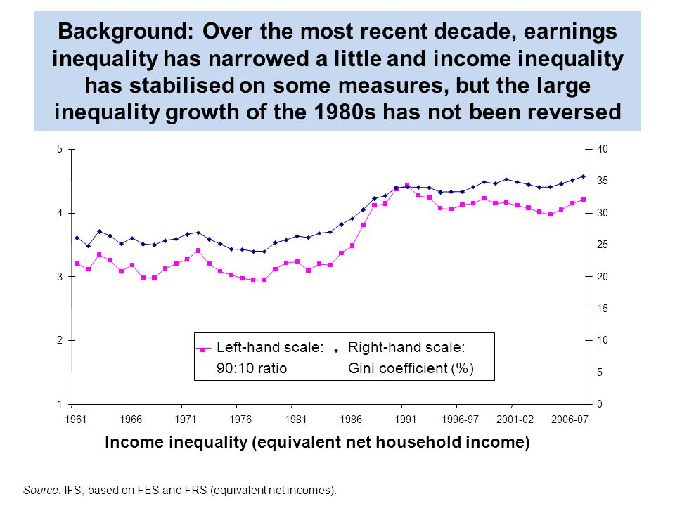 Background: Over the most recent decade, earnings inequality has narrowed a little and income inequality has stabilised on some measures, but the large inequality growth of the 1980s has not been reversed Source: IFS, based on FES and FRS (equivalent net incomes).