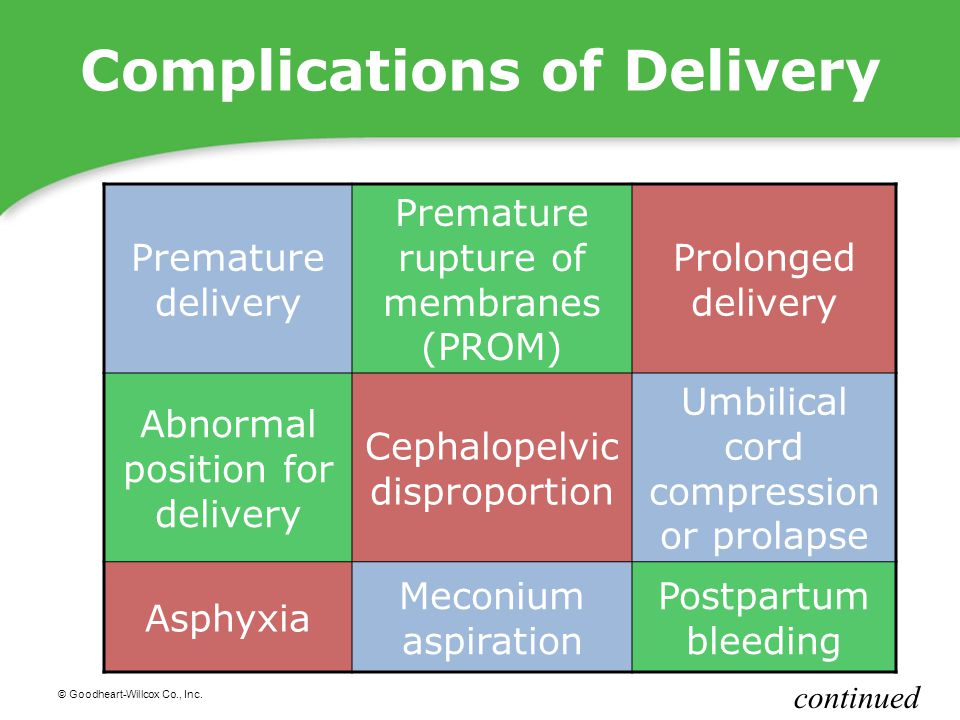 © Goodheart-Willcox Co., Inc. Complications of Delivery Premature delivery Premature rupture of membranes (PROM) Prolonged delivery Abnormal position