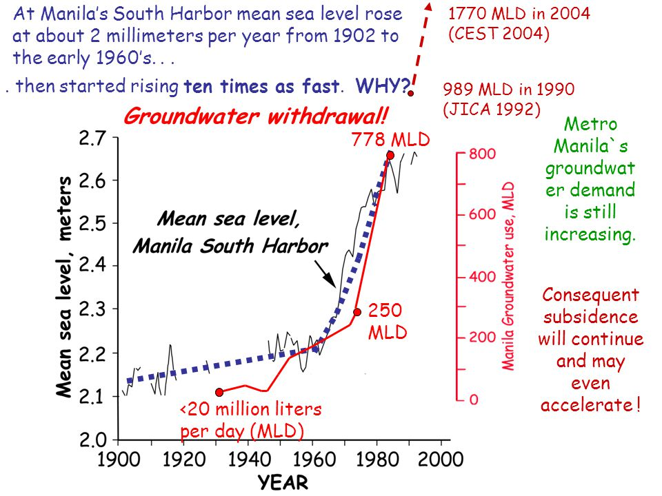 At Manila's South Harbor mean sea level rose at about 2 millimeters per year from 1902 to the early 1960's......