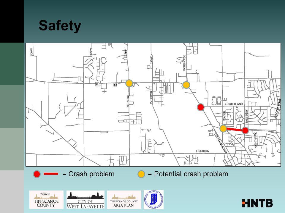 Safety = Crash problem= Potential crash problem