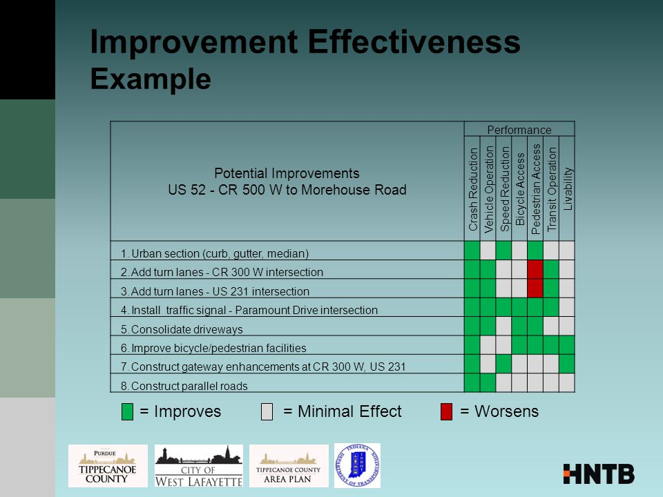 Improvement Effectiveness Example = Improves= Worsens= Minimal Effect Potential Improvements US 52 - CR 500 W to Morehouse Road Performance Crash Reduction Vehicle Operation Speed Reduction Bicycle Access Pedestrian Access Transit Operation Livability 1.Urban section (curb, gutter, median) 2.Add turn lanes - CR 300 W intersection 3.Add turn lanes - US 231 intersection 4.Install traffic signal - Paramount Drive intersection 5.Consolidate driveways 6.Improve bicycle/pedestrian facilities 7.Construct gateway enhancements at CR 300 W, US 231 8.Construct parallel roads