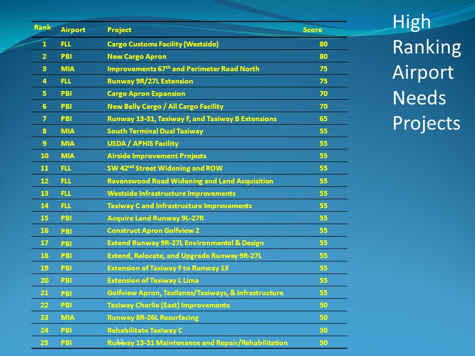 12 High Ranking Airport Needs Projects Rank AirportProjectScore 1FLLCargo Customs Facility (Westside)80 2PBINew Cargo Apron80 3MIAImprovements 67 th a