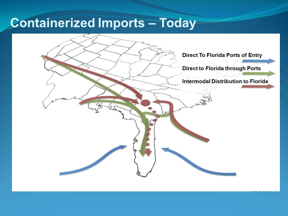 Containerized Imports – Today Conceptual Illustration Only Direct To Florida Ports of Entry Direct to Florida through Ports Intermodal Distribution to