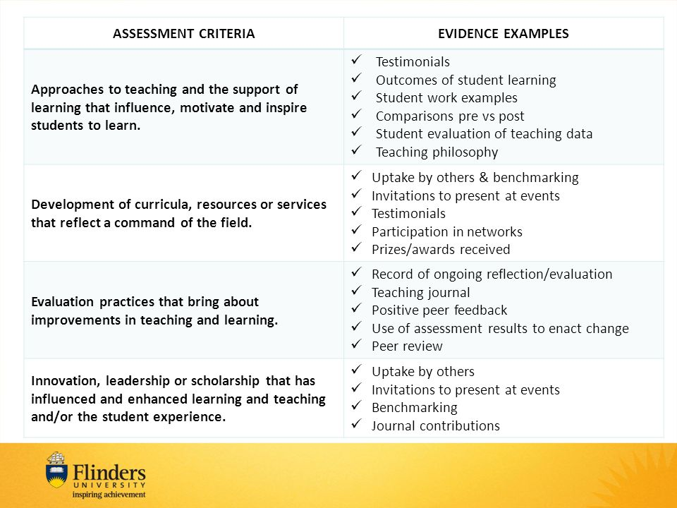 ASSESSMENT CRITERIAEVIDENCE EXAMPLES Approaches to teaching and the support of learning that influence, motivate and inspire students to learn.