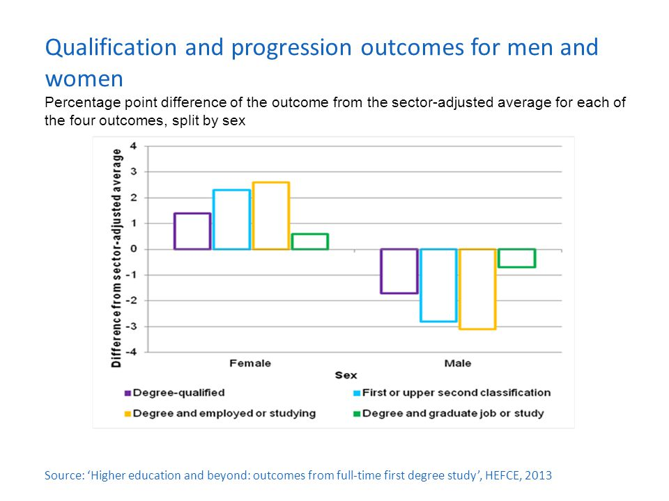 Qualification and progression outcomes for men and women Percentage point difference of the outcome from the sector-adjusted average for each of the four outcomes, split by sex Source: 'Higher education and beyond: outcomes from full-time first degree study', HEFCE, 2013