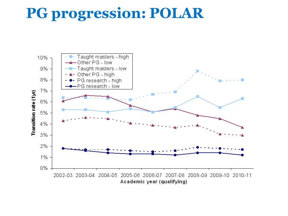 PG progression: POLAR