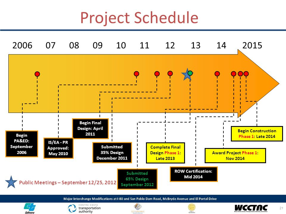 Project Schedule 2006 07 08 09 10 11 12 13 14 2015 Begin PA&ED: September 2006 Begin Final Design: April 2011 IS/EA - PR Approved: May 2010 ROW Certif