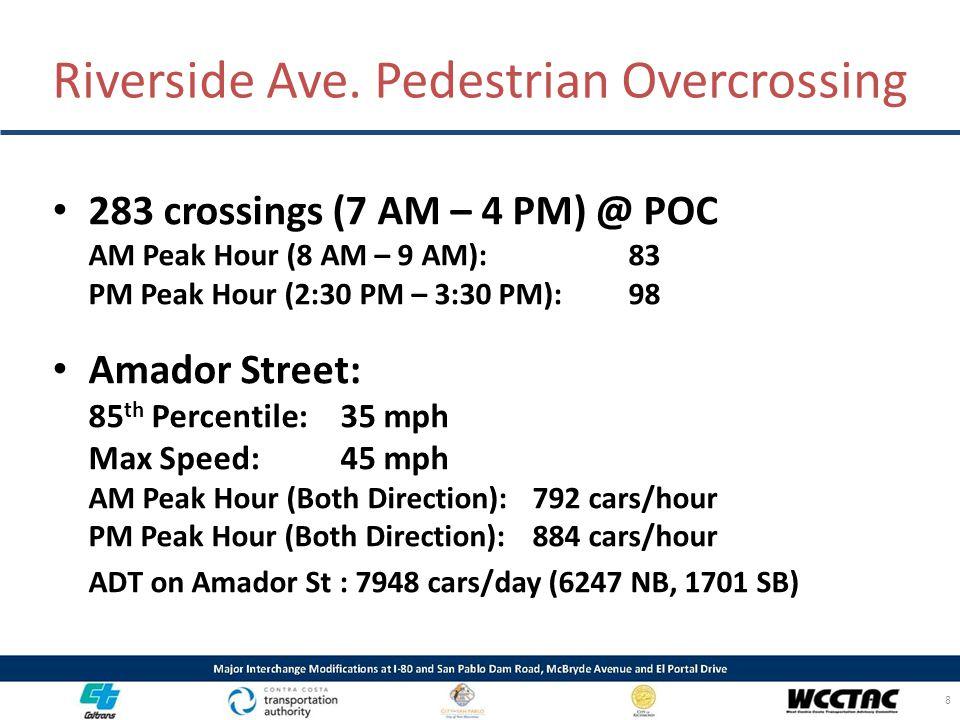 283 crossings (7 AM – 4 PM) @ POC AM Peak Hour (8 AM – 9 AM): 83 PM Peak Hour (2:30 PM – 3:30 PM): 98 Amador Street: 85 th Percentile: 35 mph Max Spee