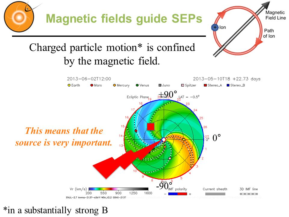 Magnetic fields guide SEPs This means that the source is very important.