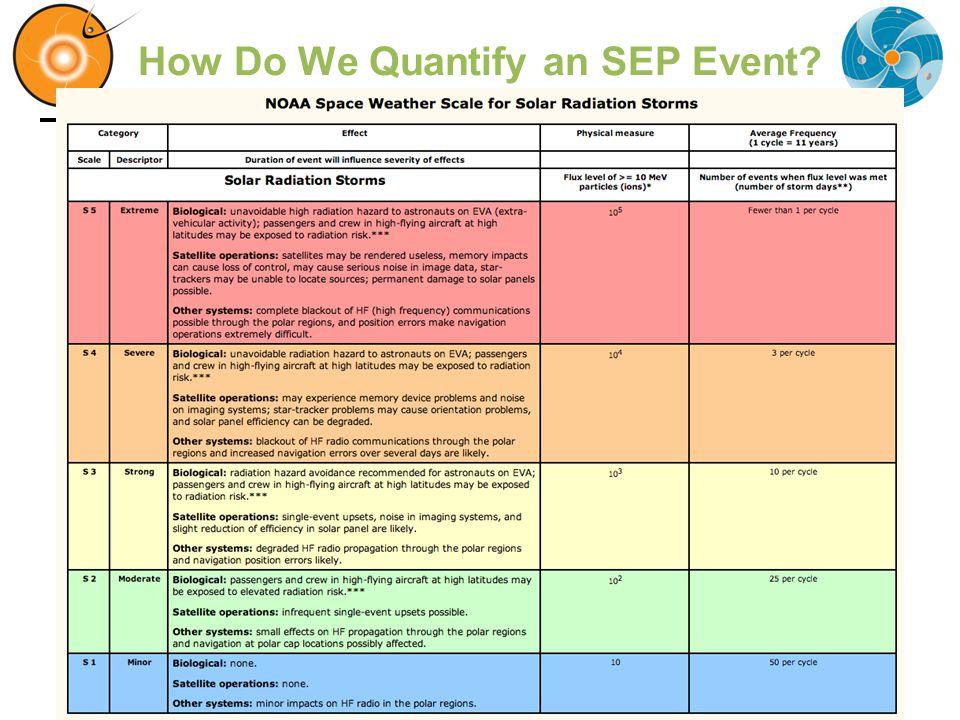 How Do We Quantify an SEP Event