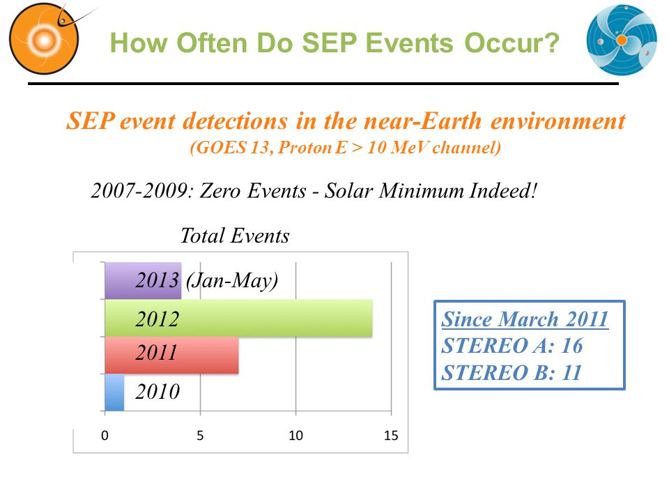 How Often Do SEP Events Occur.