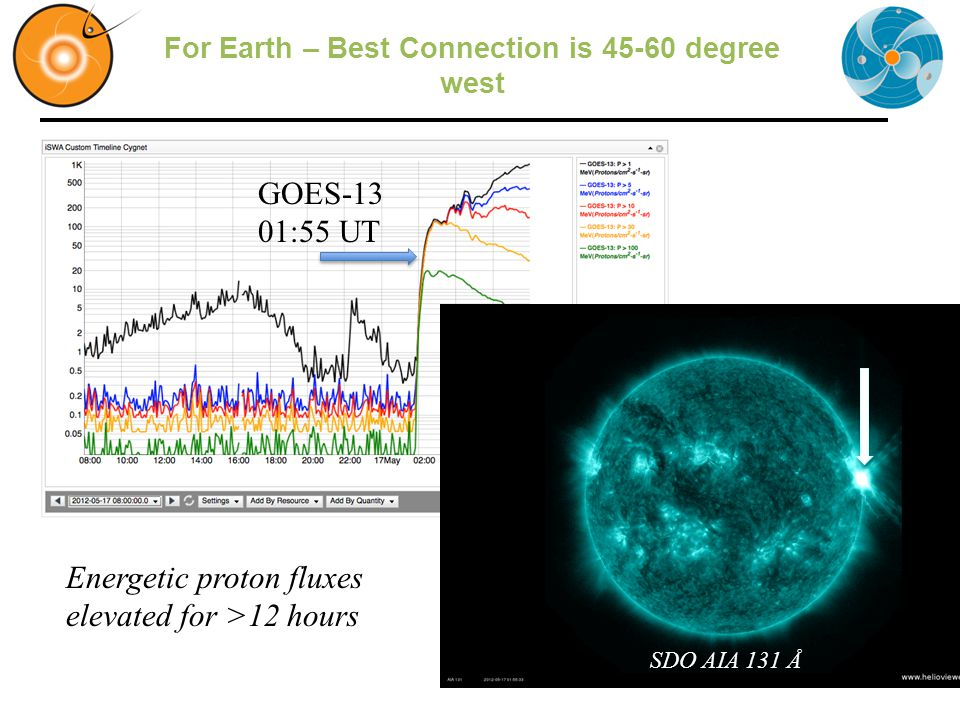 For Earth – Best Connection is 45-60 degree west Energetic proton fluxes elevated for >12 hours SDO AIA 131 Å GOES-13 01:55 UT