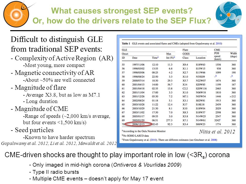 What causes strongest SEP events.Or, how do the drivers relate to the SEP Flux.
