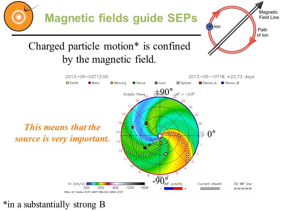 Charged particle motion* is confined by the magnetic field.