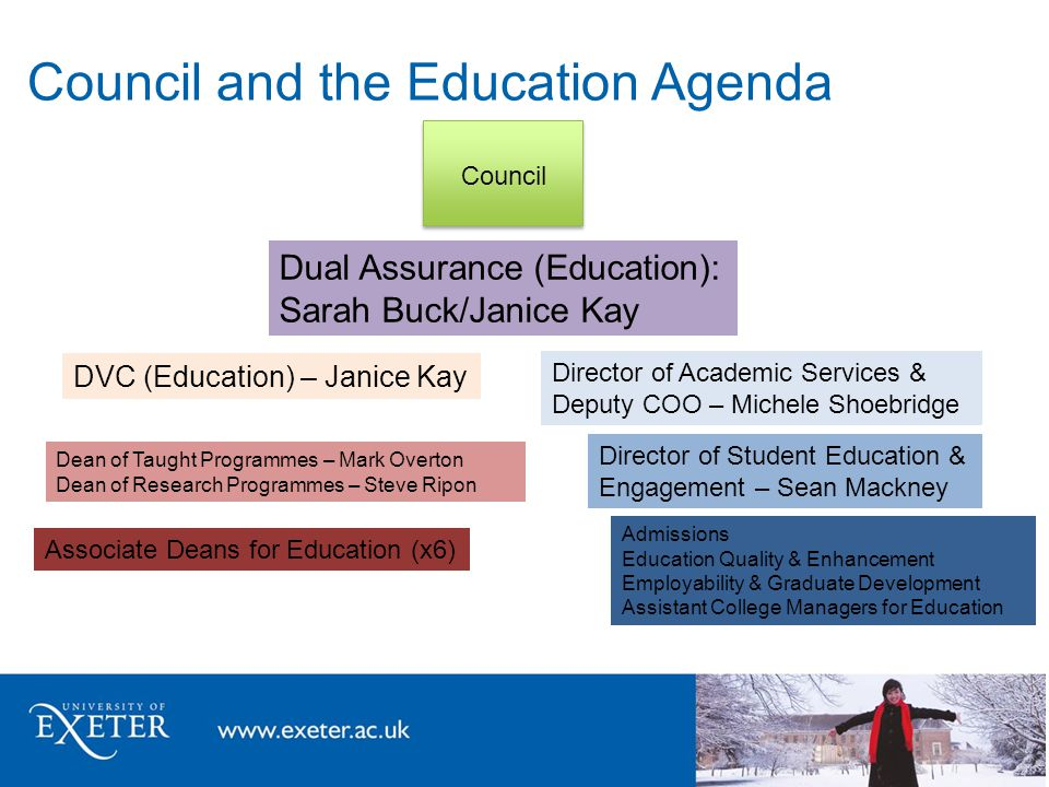 Council and the Education Agenda Council Dean of Taught Programmes – Mark Overton Dean of Research Programmes – Steve Ripon DVC (Education) – Janice Kay Dual Assurance (Education): Sarah Buck/Janice Kay Director of Academic Services & Deputy COO – Michele Shoebridge Director of Student Education & Engagement – Sean Mackney Admissions Education Quality & Enhancement Employability & Graduate Development Assistant College Managers for Education Associate Deans for Education (x6)