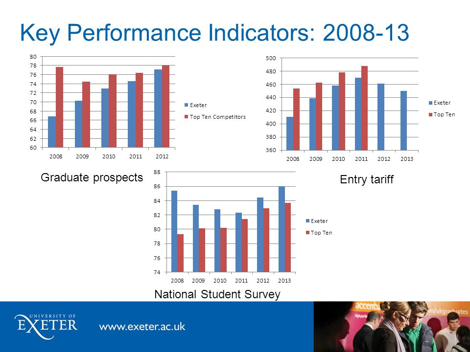 Key Performance Indicators: 2008-13 Graduate prospects National Student Survey Entry tariff