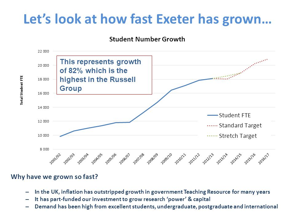 Let's look at how fast Exeter has grown… Why have we grown so fast.