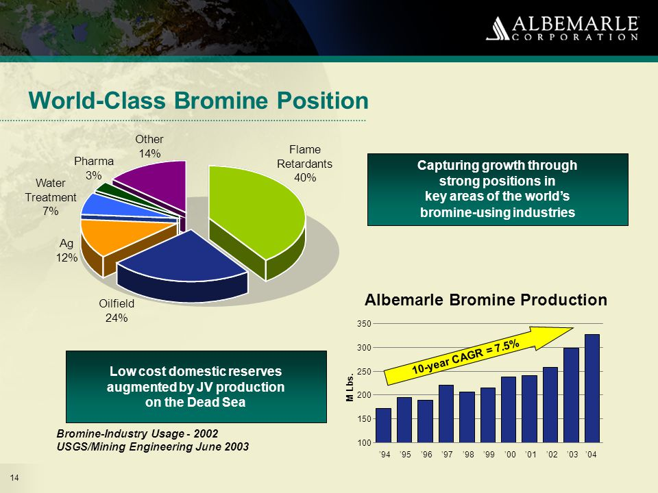 14 World-Class Bromine Position Albemarle Bromine Production Albemrle holds strong positions in each of the key areas of the world's bromine- using industries.