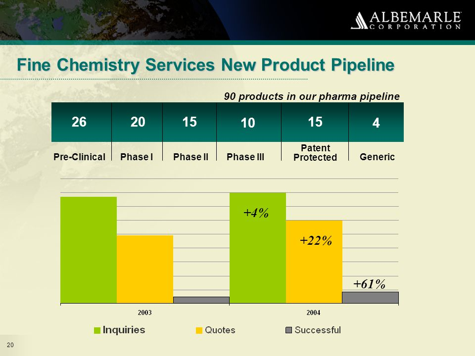 20 Fine Chemistry Services New Product Pipeline Pre-Clinical Phase IPhase IIPhase III Patent Protected Generic 261520 10 15 4 +22% +4% +61% 90 products in our pharma pipeline