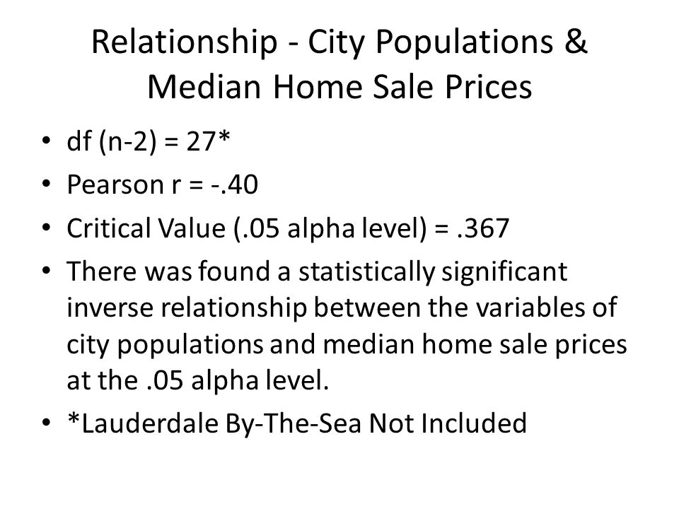 Relationship - City Populations & Median Home Sale Prices df (n-2) = 27* Pearson r = -.40 Critical Value (.05 alpha level) =.367 There was found a statistically significant inverse relationship between the variables of city populations and median home sale prices at the.05 alpha level.