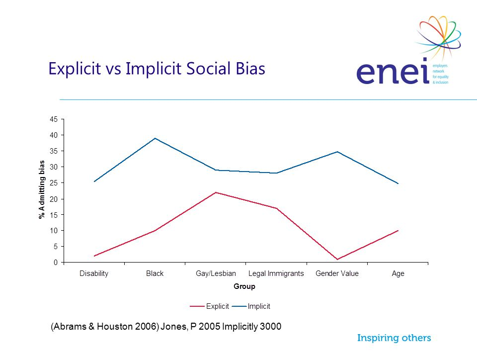 Explicit vs Implicit Social Bias (Abrams & Houston 2006) Jones, P 2005 Implicitly 3000
