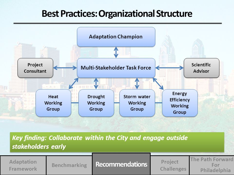 Adaptation Champion Multi-Stakeholder Task Force Heat Working Group Drought Working Group Storm water Working Group Energy Efficiency Working Group Pr