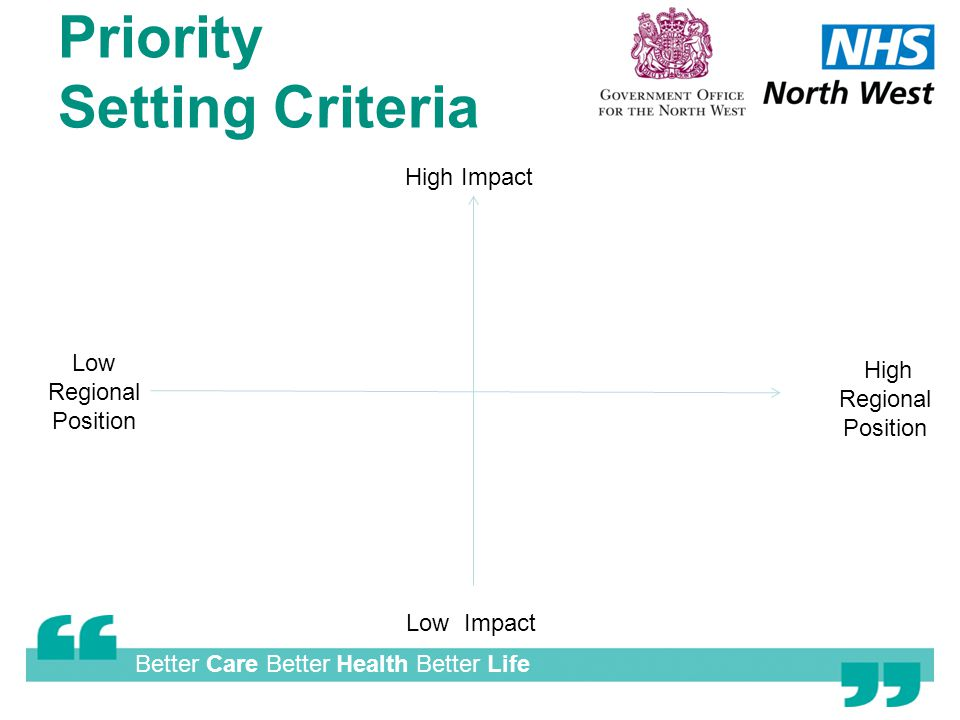 Better Care Better Health Better Life Priority Setting Criteria High Impact Low Impact High Regional Position Low Regional Position