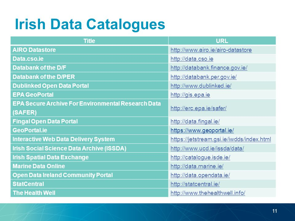 Irish Data Catalogues TitleURL AIRO Datastorehttp://www.airo.ie/airo-datastore Data.cso.iehttp://data.cso.ie Databank of the D/Fhttp://databank.finance.gov.ie/ Databank of the D/PERhttp://databank.per.gov.ie/ Dublinked Open Data Portalhttp://www.dublinked.ie/ EPA GeoPortalhttp://gis.epa.ie EPA Secure Archive For Environmental Research Data (SAFER) http://erc.epa.ie/safer/ Fingal Open Data Portalhttp://data.fingal.ie/ GeoPortal.ie https://www.geoportal.ie/ Interactive Web Data Delivery Systemhttps://jetstream.gsi.ie/iwdds/index.html Irish Social Science Data Archive (ISSDA)http://www.ucd.ie/issda/data/ Irish Spatial Data Exchangehttp://catalogue.isde.ie/ Marine Data Onlinehttp://data.marine.ie/ Open Data Ireland Community Portalhttp://data.opendata.ie/ StatCentralhttp://statcentral.ie/ The Health Wellhttp://www.thehealthwell.info/ 11