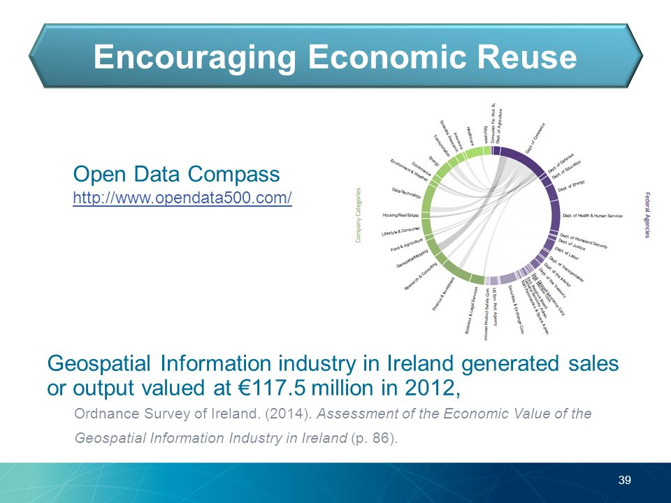 39 Encouraging Economic Reuse Geospatial Information industry in Ireland generated sales or output valued at €117.5 million in 2012, Ordnance Survey of Ireland.