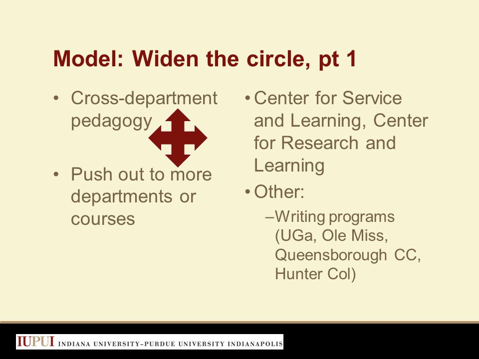Model: Widen the circle, pt 1 Cross-department pedagogy Push out to more departments or courses Center for Service and Learning, Center for Research and Learning Other: –Writing programs (UGa, Ole Miss, Queensborough CC, Hunter Col)