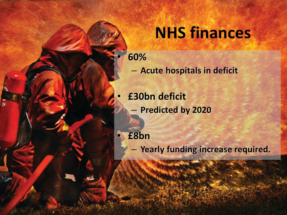 NHS finances 60% 60% – Acute hospitals in deficit £30bn deficit £30bn deficit – Predicted by 2020 £8bn £8bn – Yearly funding increase required.