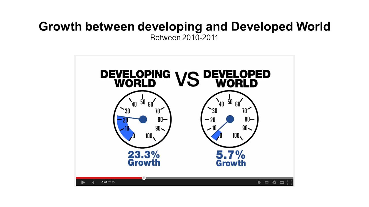 Growth between developing and Developed World Between 2010-2011