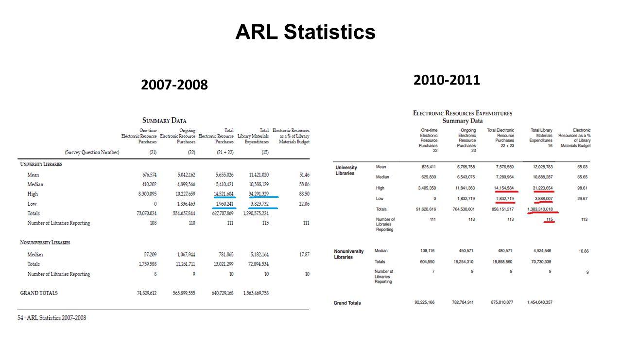 ARL Statistics 2007-2008 2010-2011